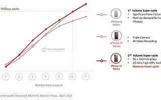 iPhone 12 系列销量已突破 1 亿台,比 iPhone 11 快两个月达成