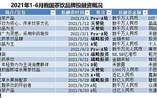 """""""新式茶饮第一股""""就此诞生!上半年茶饮品牌融资达15起,新品牌层出不穷"""