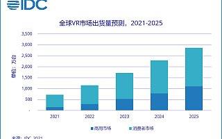IDC:2021 Q1 虚拟现实头显全球出货量同比增长 52.4%