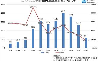 《最强蜗牛》运营商赴港上市背后:我国手游相关企业注册量连续3年下跌