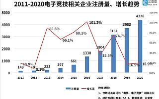 """""""电竞专业""""迎来首届毕业生,今年上半年新增电竞企业2066家,同比增长10%"""