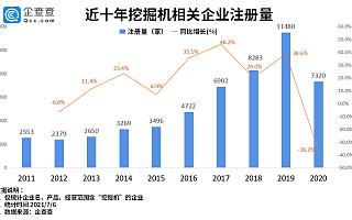 四大挖机品牌齐涨价背后:上半年新增相关企业2023家,山东省最多