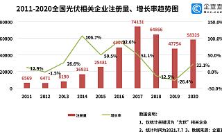 """""""光伏建筑一体化""""将迎大爆发?上半年光伏企业新增4.22万家,同比增长75%"""