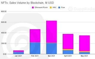 BlockFever NFT 专题—NFT 的整体分析