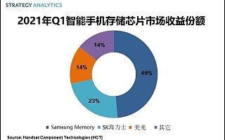 Strategy Analytics:一季度三星赢得智能手机存储芯片市场近一半份额