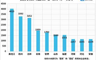 市民误食毒蘑菇频上热搜!我国现存菌类企业3.09万家,黑龙江最多