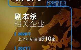 剧本杀相关企业上半年注册量同比上涨294.4%,江苏企业最多