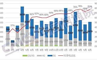 报告:2021 年 6 月国内手机市场总体出货量 2566.4 万部,同比下降 10.4%