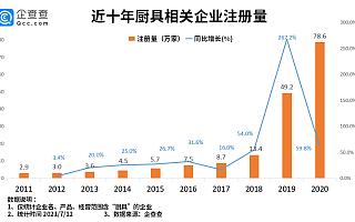 """""""筷子、砧板第一股""""背后:我国现存厨具企业超200万家,餐具企业近30万家"""