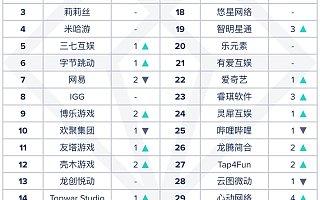 App Annie 6 月中国厂商及应用出海收入榜:FunPlus 第一腾讯第二