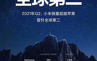 小米Q2手机销量超越苹果,首次晋升全球第二丨钛快讯