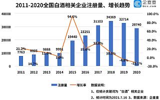 白酒终端提价背后:全国白酒企业现存超20万家,云贵川占据前三
