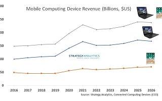报告称 2021 年移动计算设备收益将实现两位数增长