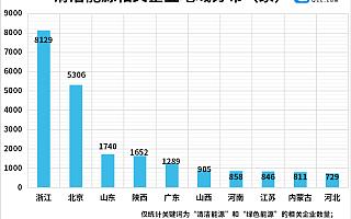 全国碳市场开市!我国现存清洁能源企业2.84万家,北京、杭州最多