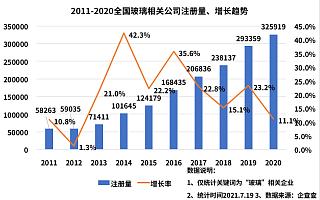 玻璃期现货价格出现大幅上涨:全国玻璃相关企业超167万家