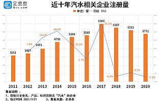 """""""国产汽水第一股""""来袭:我国现存汽水企业4.5万家,上半年新增2774家"""