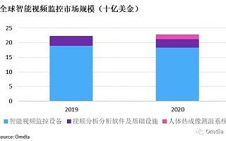 Omdia:2020 年全球智能视频监控市场规模达 226.5 亿美元,全球 Top 10 厂商市场份额达 60%