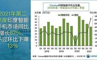 Canalys:第二波新冠疫情来势汹汹,第二季度印度智能手机市场环比下降 13%