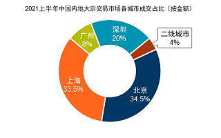 北京大宗交易成交额全国第一,投资型买家继续重仓