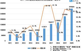 """水泥市场现""""超长淡季"""",上半年我国新增水泥企业18.32万家"""