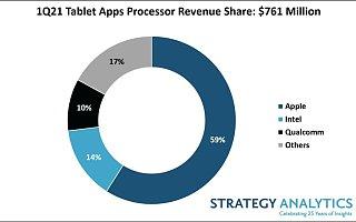 SA:2021 Q1 苹果以 59% 的收益份额领跑平板电脑应用处理器市场