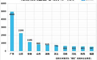 发改委力挺储能行业!我国现存储能企业1.79万家,深圳最多