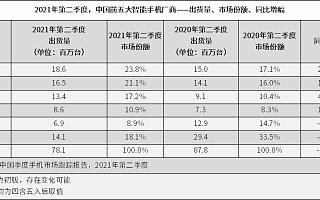 IDC:2021 Q2 中国智能手机市场出货量约 7810 万台,同比下降 11%