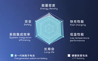 宁德时代推出第一代钠离子电池,称2023年将形成基本产业链