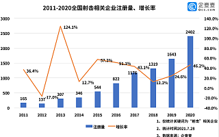 奥运射击健儿夺金背后:我们现存射击相关企业8582家,广东、湖南最多