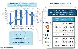 SA:2021 Q2 全球智能手机出货量同比增长 11%,小米首次跻身前二