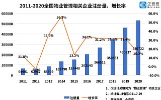 物业管理行业将迎黄金时代?全国现存相关企业273.3万家,江苏最多