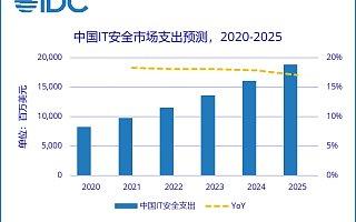 IDC:2025 年中国网络安全总体市场规模将达到 188 亿美元