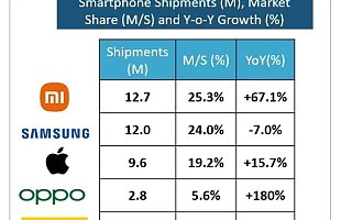 Strategy Analytics:2021 Q2 小米智能手机出货量在欧洲首次超过三星蹿升至第一