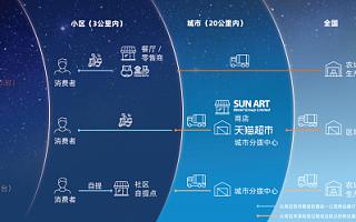 阿里Q1财报:新零售矩阵更完善,为中国消费者提供更好服务