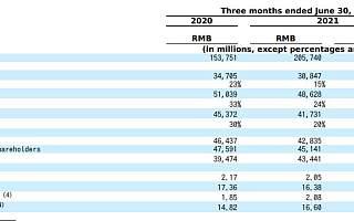 阿里Q1财报战略投资亏139亿元 下沉市场App矩阵策略现成效