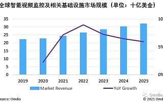 Omdia:2021 年全球智能视频监控市场规模将达 242 亿美元