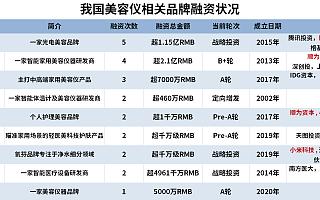 超5.35亿资金流入美容仪赛道:9个品牌已获得融资,小米共投资4家!