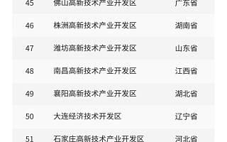 2021园区高质量发展百强榜:江苏省上榜数量居首