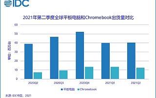 IDC:2021 年上半年全球平板电脑市场出货量 8035 万台,同比增长 24.4%
