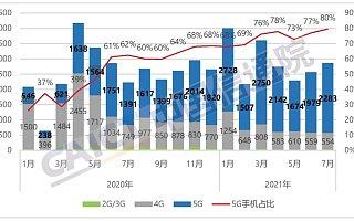 报告:2021 年 7 月国内手机市场出货量 2867.6 万部,同比增长 28.6%