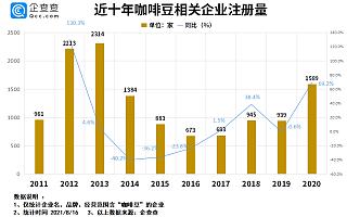 咖啡豆进口量暴涨:我国咖啡豆相关企业仅1.2万家,广东、海南最多