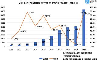 评级机构进入洗牌期!上半年信用评级相关企业注册量同比增长261.3%