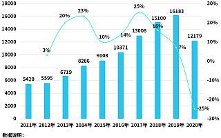 天然气价格淡季不淡!上半年新增天然气相关企业6428家,同比下降5%