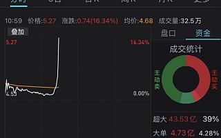 中国电信A股涨超16%,临时停牌,华为B站等参与战略配售
