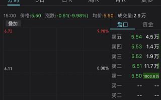 中国电信A股一字跌停,上市首日收涨34.88%