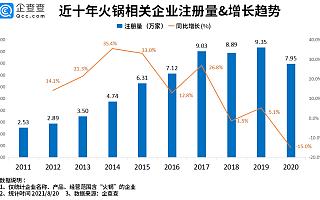 呷哺呷哺关闭200家门店背后:我国火锅企业超40万家,成都和重庆最多