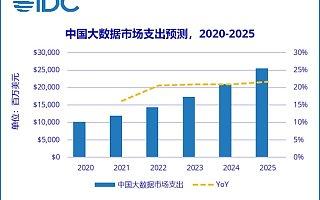 IDC:2025 年中国大数据总体市场规模将超 250 亿美元