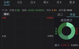 """中国电信A股连续两日一字跌停,回应称若破发将采用""""绿鞋机制"""""""