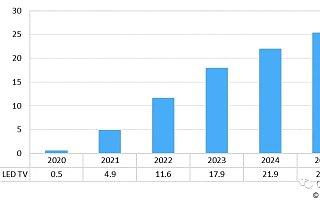 Omdia:到 2025 年 mini LED 电视出货量将达 2500 万台
