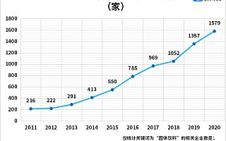 香飘飘上半年亏损6000万!2021上半年固体饮料企业注册同比减少57%